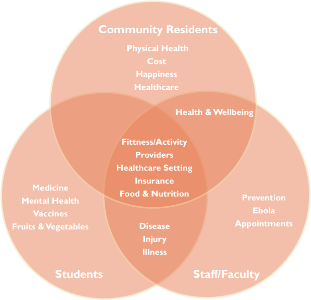 Voices of Heath venn diagram